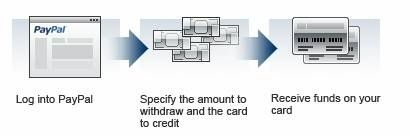 Paypal credit card / debit card withdrawal support for Malaysia Merchants